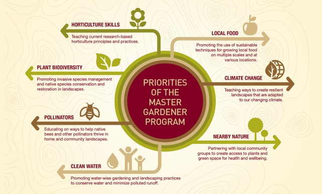 priorities-of-master-gardener-program-1200